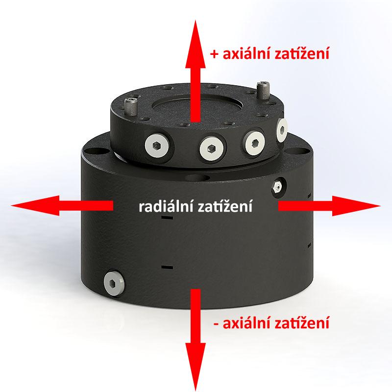 Axiální a radiální zatížení rotátoru